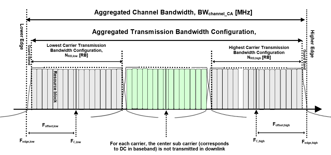 LTE E-UTRA channel bandwidth for CA – iTecTec
